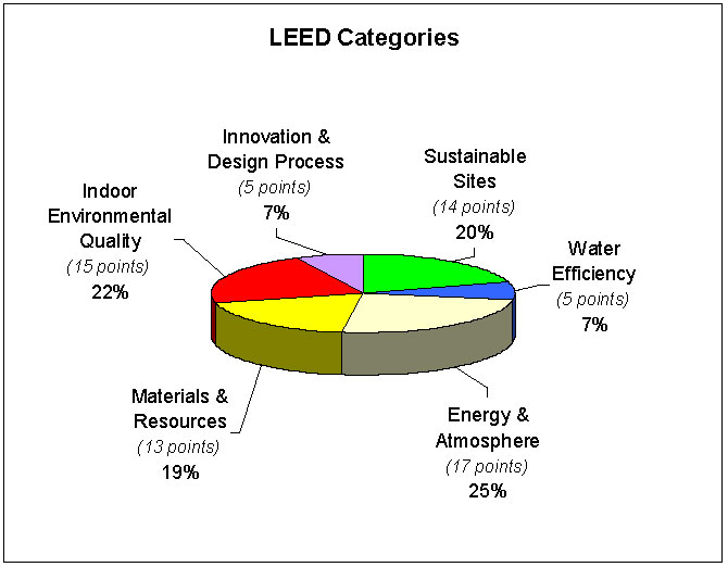 Arch 473 leed requirements for Benefits of leed certified buildings