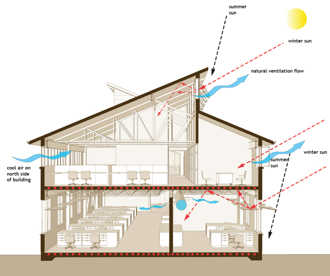 The carbon neutral design project society of building for Home air circulation