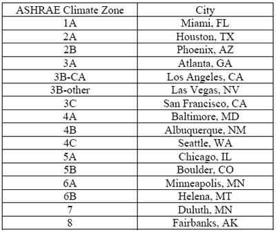 The Carbon Neutral Design Project Society Of Building Science - Ashrae climate zone map