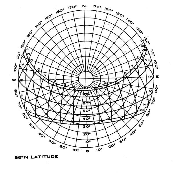 solstice charts html