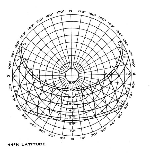 Solar Charts: sun angle calculations