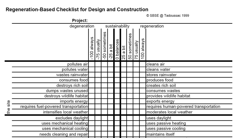 interior design process checklist